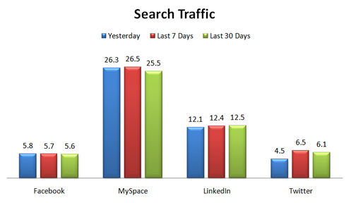 Search Traffic